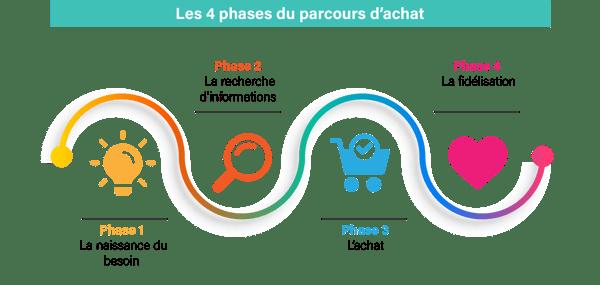 Parcours dachat - 4 etapes du parcours-1