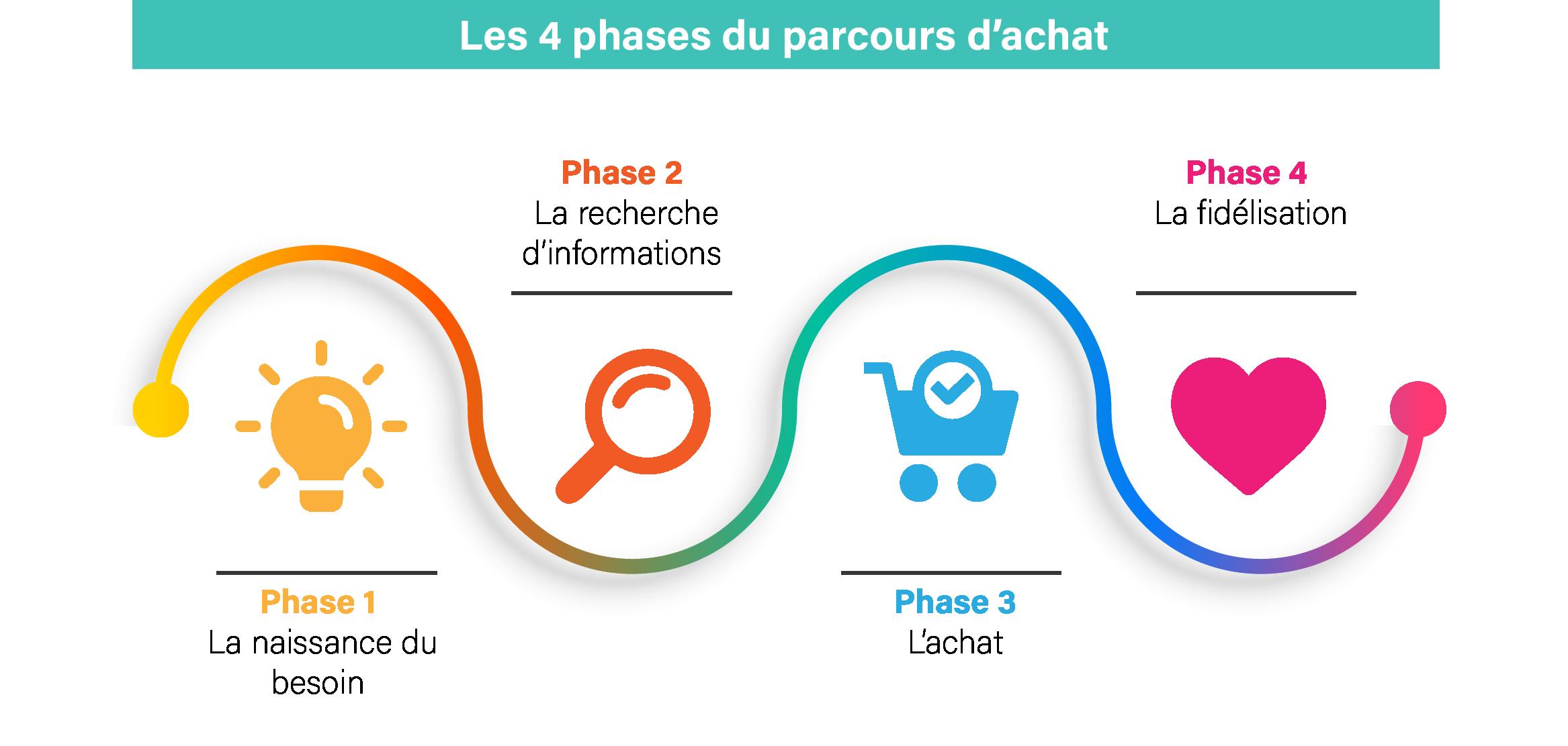 Parcours dachat - 4 etapes du parcours